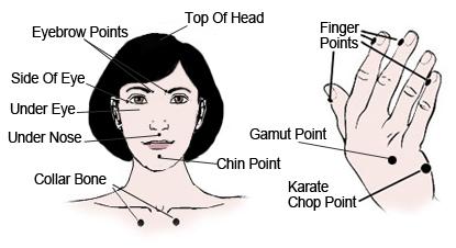 EFT Points